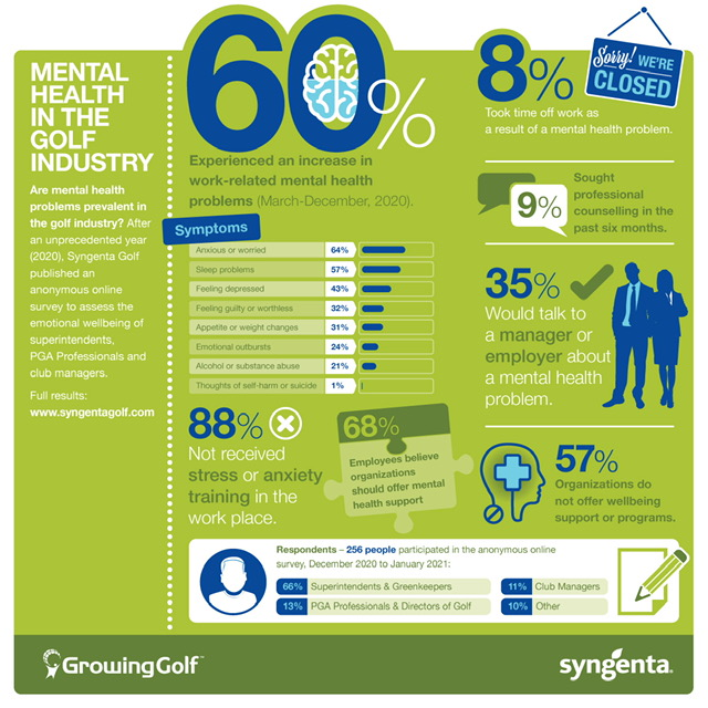 mental illness in golf survey